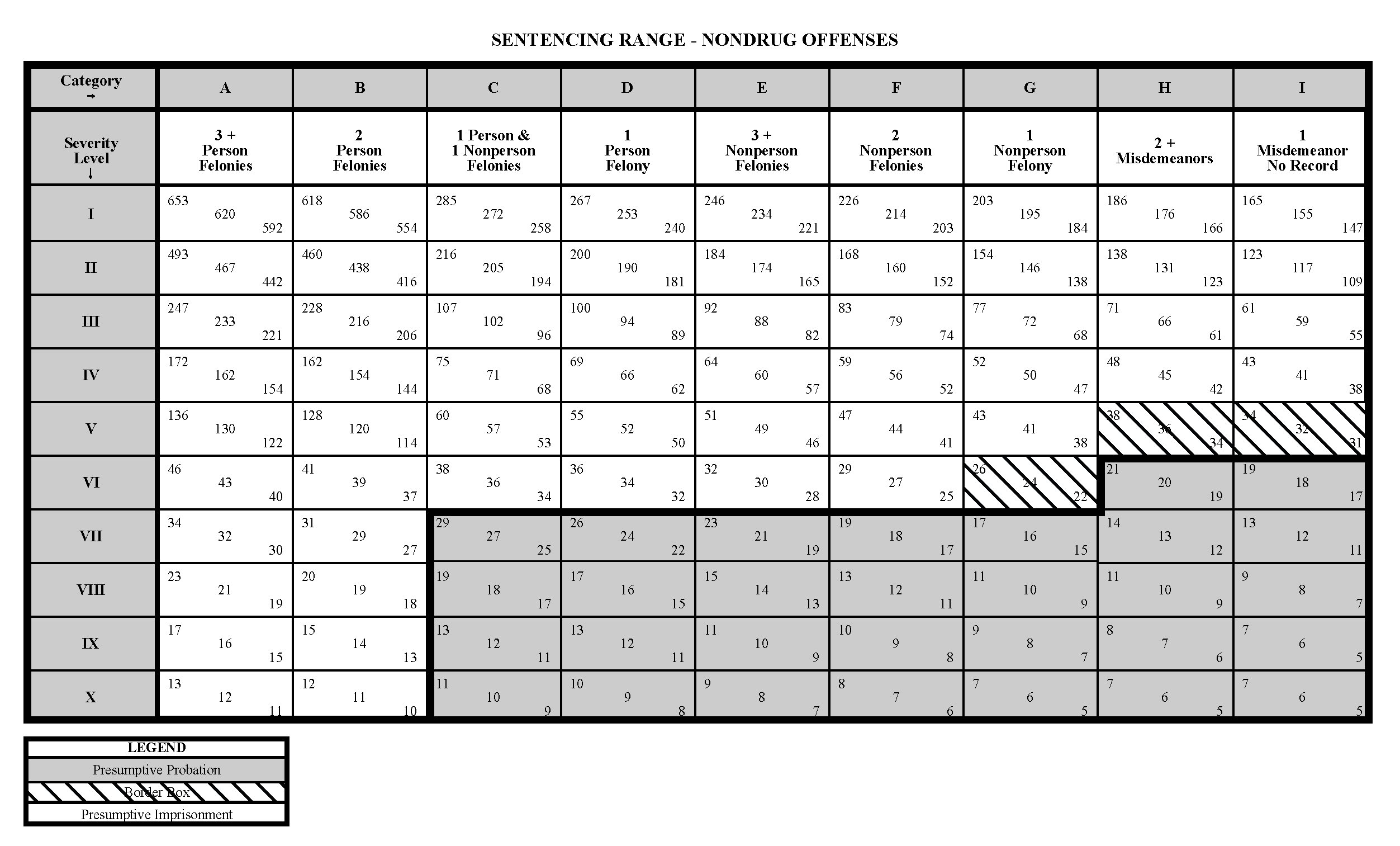 Sentencing guidelines grid for drug crimes.